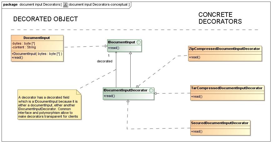 decorator-input-class-diag-conceptual