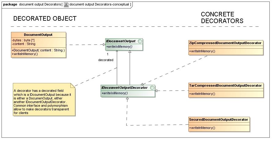 decorator-output-class-diag-conceptual